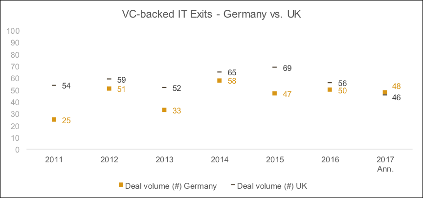 VC exits in UK and Germany